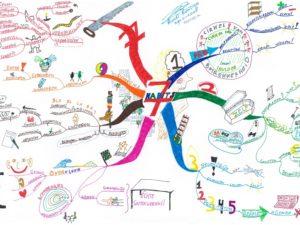 7 Eigenschappen Stephen Covey - DigiTrain virtuele trainingen